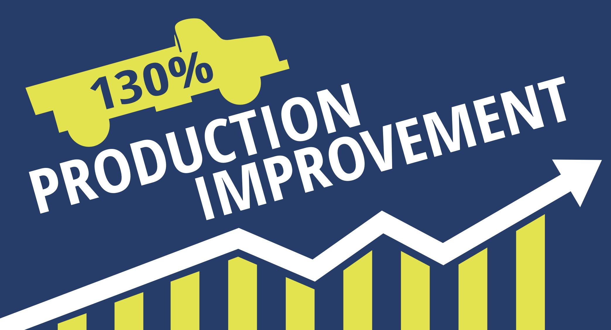 130%-Production-Improvement.png